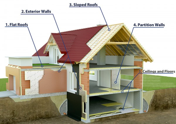 Energy Efficient And Cheap Cavity Wall Insulation And Loft