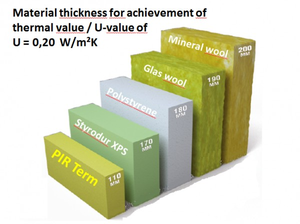 Comparison of different insulation materials and pir term for Insulation cost comparison